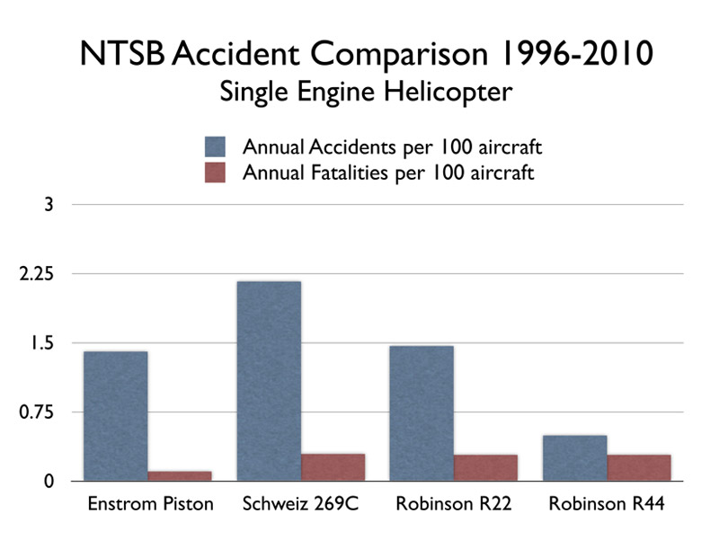ntsb-accident-comparison-1996-2010-single-engine-helicopter-piston